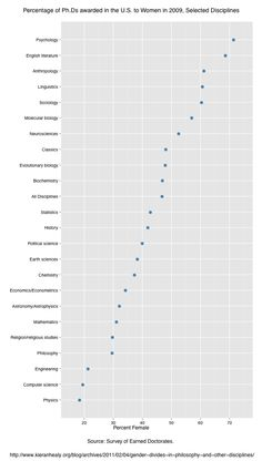 Gender Composition of Academic Disciplines: PhDs in 2009 » Sociological Images