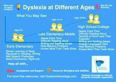 Dyslexia thru age bands