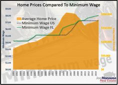 Home Prices Compared To Minimum Wage