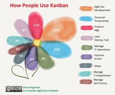 How People Use Kanban. Poll conducted by AgileLion Institute. Results #Kanban #Agile #Scrum