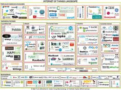 startup infographic & chart Internet of Things Landscape. Infographic Description Internet of Things Landscape Media Marketing, Digital Marketing, Quantified Self, Everything Is Connected, Software Online, Responsive Layout, H & M Home, Smart City, Cloud Computing