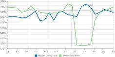 Home Prices in Kodiak Alaska for June 2017 Real estate market data for Kodiak, Alaska provided by Katrina Benton of Keller Williams Realty Alaska Group. Marketing Data, Real Estate Marketing, Kodiak Alaska, Us Real Estate, Keller Williams Realty, House Prices, June, Group