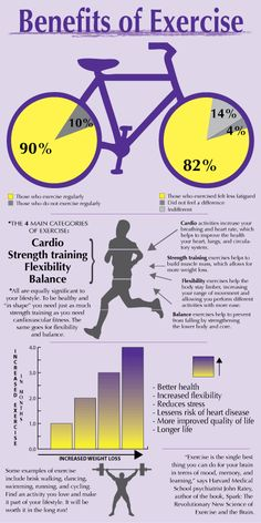 General Benefits of Exercise!Benefits of www. Exercise Boosts Brainpower Not only does exercise improve your body, it helps your men. Bicycle Workout, Cycling Workout, Workout Fitness, Health Tonic, Benefits Of Exercise, Health Benefits, Cycling Motivation, Cycling Tips, Information Technology