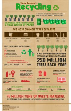 Recycling Facts #EarthDay #Infographic