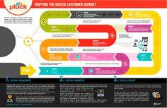 Qué es el mapa de experiencia de cliente