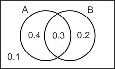 Probability Using a Venn Diagram and Conditional Probability