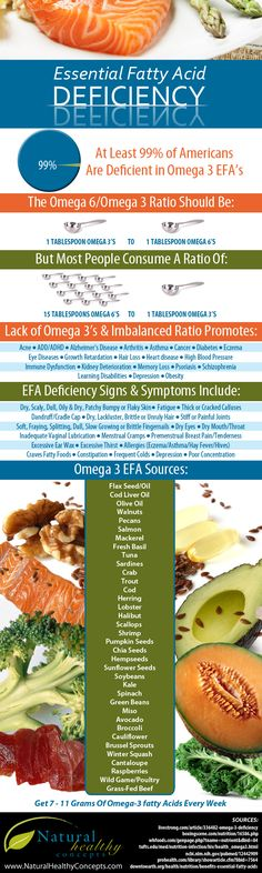 Essential Fatty Acid Deficiency – Effects, Symptoms & Sources of Omega 3′s #health #Infographic