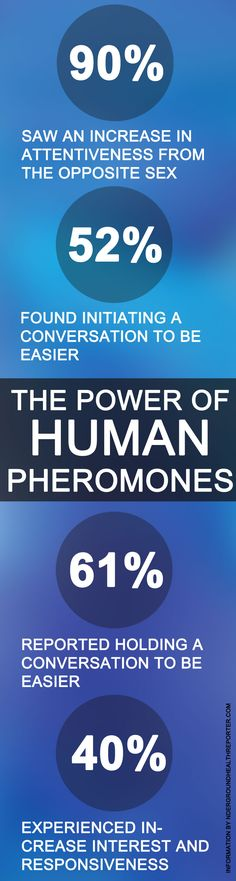 The power of pheromones and attraction was evident in the results:  90% saw an increase in attentiveness from the opposite sex 52% found initiating a conversation to be easier 61% reported holding a conversation to be easier 34 – 36% received unsolicited compliments and noticeable flirtation from females 40 – 43% experienced increase interest and responsiveness from females