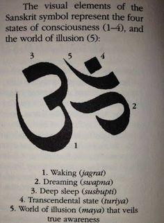 Sanskrit Symbols Namaste Om Symbol Meaning Levels Of Consciousness, States Of Consciousness, Consciousness Explained, Sanskrit Symbole, Yoga Inspiration, Tatuagem Teen Wolf, Chakras, Om Mantra, Chakra Meditation