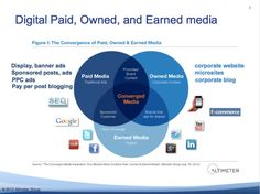 The Classic Image of the Convergence of Paid, Owned & Earned Media from The Altimeter Group.