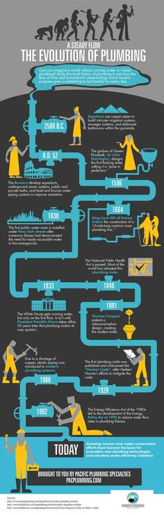 The Evolution of Plumbing Infographic. timeline design plomberie