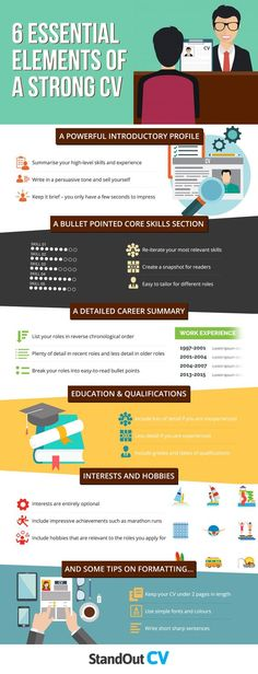 A strong CV is your gateway to interviews and job offers. Τo create an interview-winning CV you must have these 6 essential elements, as provided by this infographic. Cv Writing Tips, Resume Writing Services, Resume Tips No Experience, Cv Skills, Infographic Resume, Infographics, Resume Profile, Professional Resume Writers, Best Resume Format