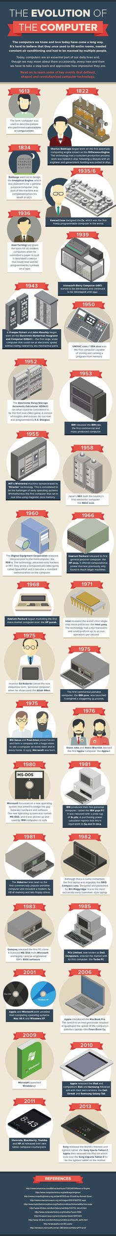 Infographic: The evolution of the computer - Virgin.com