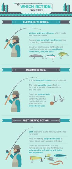 Rod Selection - Which Rod to Choose, When
