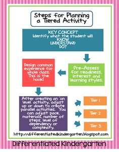 Check out this great chart for planning a tiered activity. Planning for differentiation. Maybe work up into planning tool. Instructional Coaching, Instructional Strategies, Teaching Strategies, Teaching Tips, Instructional Technology, Differentiation In The Classroom, Differentiated Kindergarten, Differentiated Instruction, Flipped Classroom