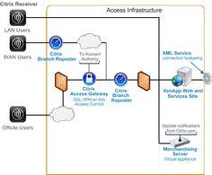 network diagrams citrix Performance VMware View