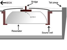 resonator parts for cigar box guitar | Resonator Guitar [Part 13 – How to install the sound well, cone and ...