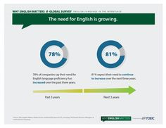 Business the world over believe the need to English use in the workplace will continue to increase over the next three years