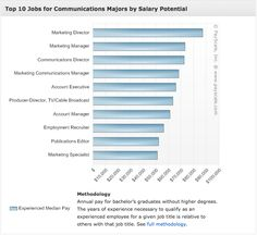 Communications hardest majors in college