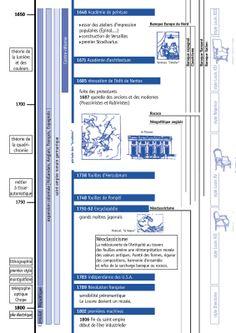 Chronologie 1650 / 1800 World History, Art History, Historia Universal, History Projects, Art Education, American History, Bar Chart, Diagram, Teacher