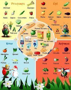 Au marché les fruits et les légumes - Fruits & vegetables in French according to seasons