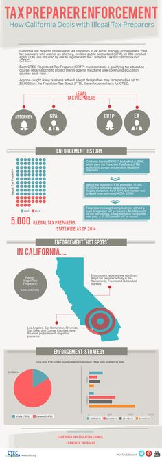 Who needs to register with #CTEC? Important facts about California ...
