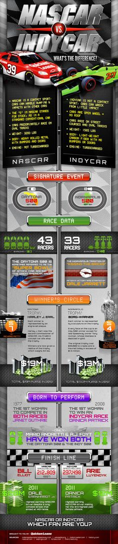 One of the great parts of being involved with such a passionate fan base and sport like NASCAR with a rich history is spreading the words to all our fans and clients of Quicken Loans. Maybe you saw the first infographic we created just a few months ago? Now, take a look at our newest infographic, NASCAR vs IndyCar!