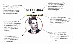 Desconversa | Mapa Mental: Machado de Assis