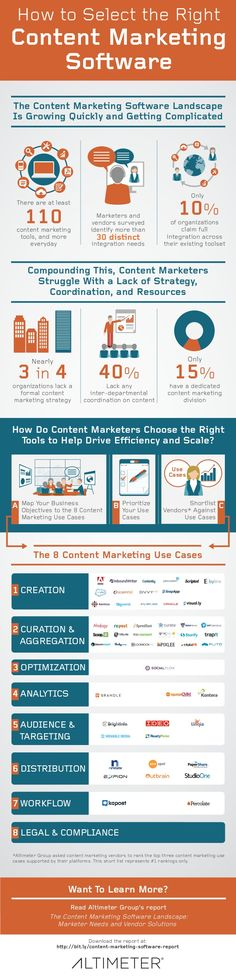 [Infographic] How to Select the Right Content Marketing Software, by Altimeter Group by Altimeter Group Network on SlideShare via slideshare