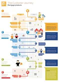 Customer journey mortgages journey infographic
