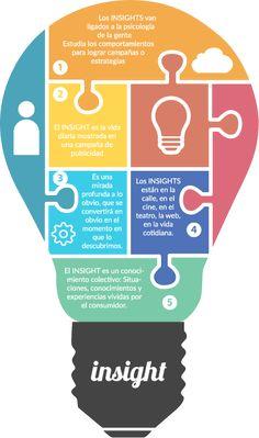 INSIGHT - El  INSIGHT  es una conocimiento colectivo de situaciones y experiencias vividas por el consumidor, van ligados a la ps...