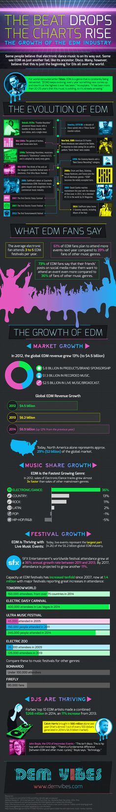 Growth of the EDM Industry #edm #infographic