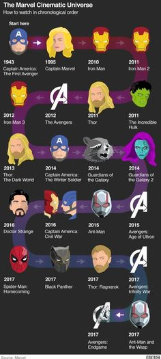 The Marvel Cinematic Universe: How to watch in chronological order