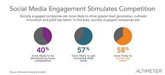 Employees are as or More Important Than Customers: Why Ignoring Employee Engagement Hurts Business - Brian Solis