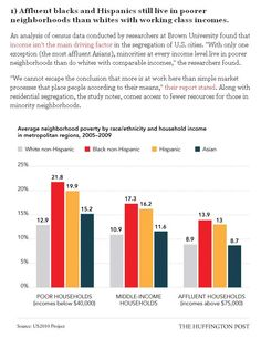 15 Charts That Prove We're Far From Post-Racial | Affluent blacks and Hispanics still live in poorer neighborhoods than whites with working class incomes.