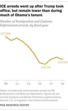 ICE arrests went up after Trump took office, but remain lower than during much of Obama's tenure, 2019 Source: Pew Research Center