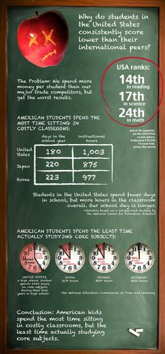 Why do students in the United States consistently score lower than their international peers?