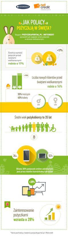 Infografika – Jak Polacy pożyczają w święta wielkanocne
