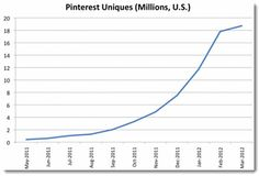 Learn about the POWER of PINTEREST!!