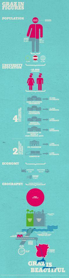 Graz #infographic