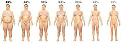 Different levels of Body fat in Men and Women fitness-workouts-motivations-and-more healthy-diet