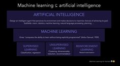 26 Best Machine Learning images in 2018 | Machine learning, Ai