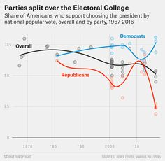 awesome The Electoral College Has Become Another Partisan Issue Check more at https://epeak.in/2016/12/19/the-electoral-college-has-become-another-partisan-issue/