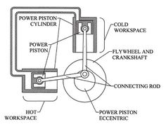 a diagram depicting the beta configuration of stirling engine a diagram depicting the alpha configuration of stirling engine