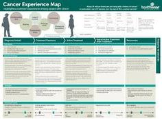 The Cancer Experience Map: An Approach to Including the Patient Voice in Supportive Care Solutions, Healthwise, JMIR