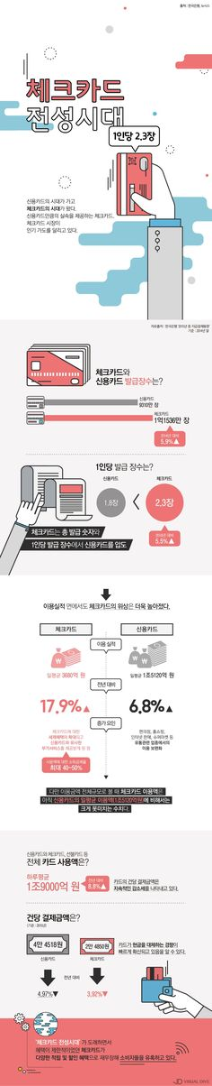 떠오르는 체크카드, 혜택 늘며 인기…1인당 2.3장 발급 [인포그래픽] #card / #Infographic ⓒ 비주얼다이브 무단 복사·전재·재배포 금지 Web Design, Page Design, Book Design, Layout Design, Web Layout, Graphic Design, Information Visualization, Data Visualization, Event Banner