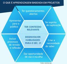 Aprendizagem baseada em projetos #infográfico cc: @Maristela Alcântara @atercariol