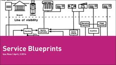 Cooper Parlor: Service Blueprinting