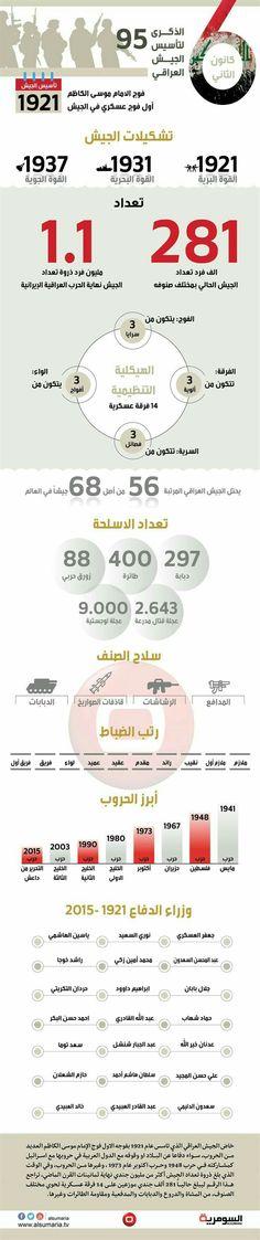 انفوجرافيك-الذكرى95 لتأسيس الجيش العراقي.