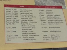 List of the dead at the Grafton, Utah cemetery... It shows how old and how they died...